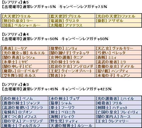 ガチャ設定表20160204